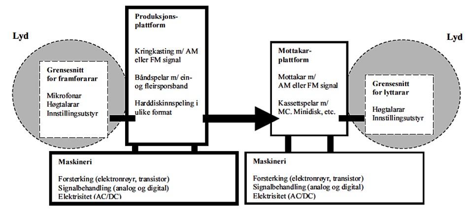 Modell av radiomediet: Kvart element kunne vore utpeikt i langt større detalj, for eksempel kunne årstala for dei ulike plattformane si utbreiing vore spesifisert. Mitt føremål er likevel ikkje å skriva substansielt om radio, men å skissera dei nødvendige elementa i eit medium. Det kan naturlegvis teiknast modellar for kvart einaste medium ut ifrå logikken i dette oppsettet, og i prosessen vil forståinga av kva eit 'medium' er, verta vidareutvikla.