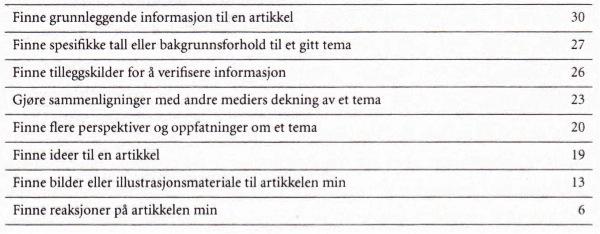 Tabell 1: Hva bruker du søkemotorer til i ditt journalistiske arbeid? Tabellen er organisert etter hyppighet. Kategorien «andre» ble ikke fylt ut av noen informanter. N = 32.