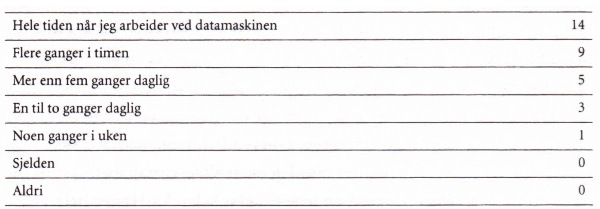 Tabell 3: Hvor ofte bruker du søkemotorer i ditt arbeid som journalist? N = 32.
