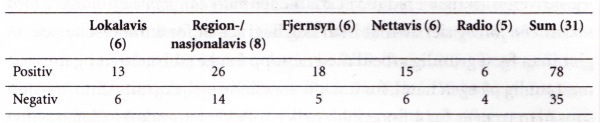 Tabell 4: Antallet positive og negative uttalelser fra våre informanter på spørsmål 3.1 og 3.3 somdreier seg om utviklingen av journalistikken i framtiden. Antallet informanter står i parentes i før-ste rad. N= 31.